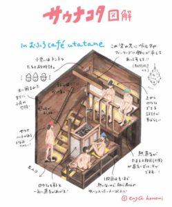 おふろcafe utataneのサウナコタ