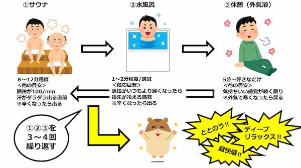 sauna_method